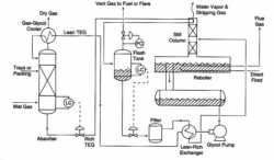 Natural Gas Dehydration Services in India – Ked India